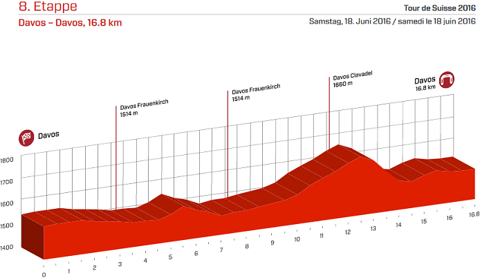 2016_tour_de_suisse_stage8_profile1
